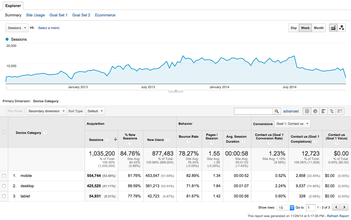 How to find your mobile traffic with Google Analytics | Eden